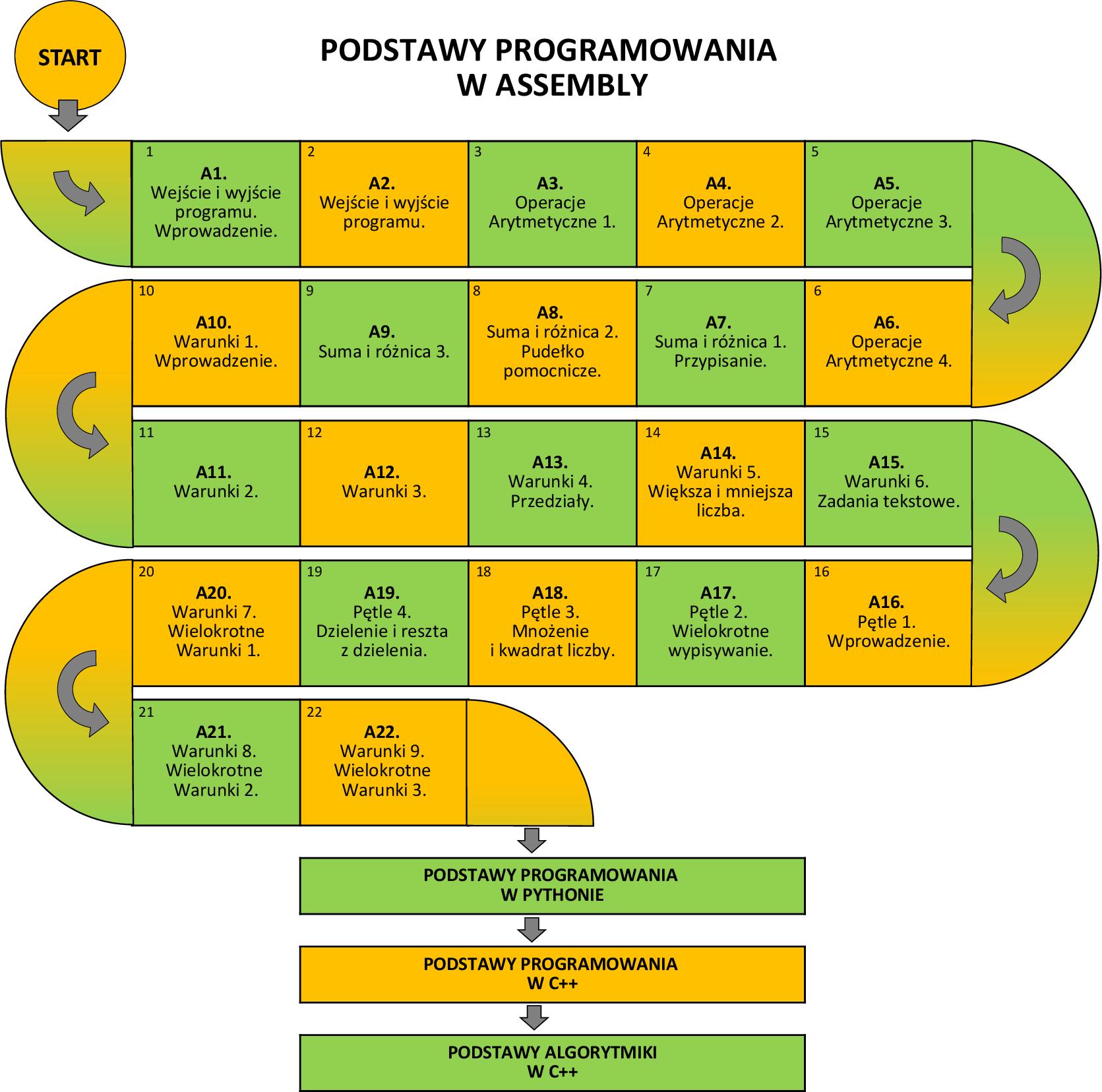 Programowanie Assembly dla dzieci