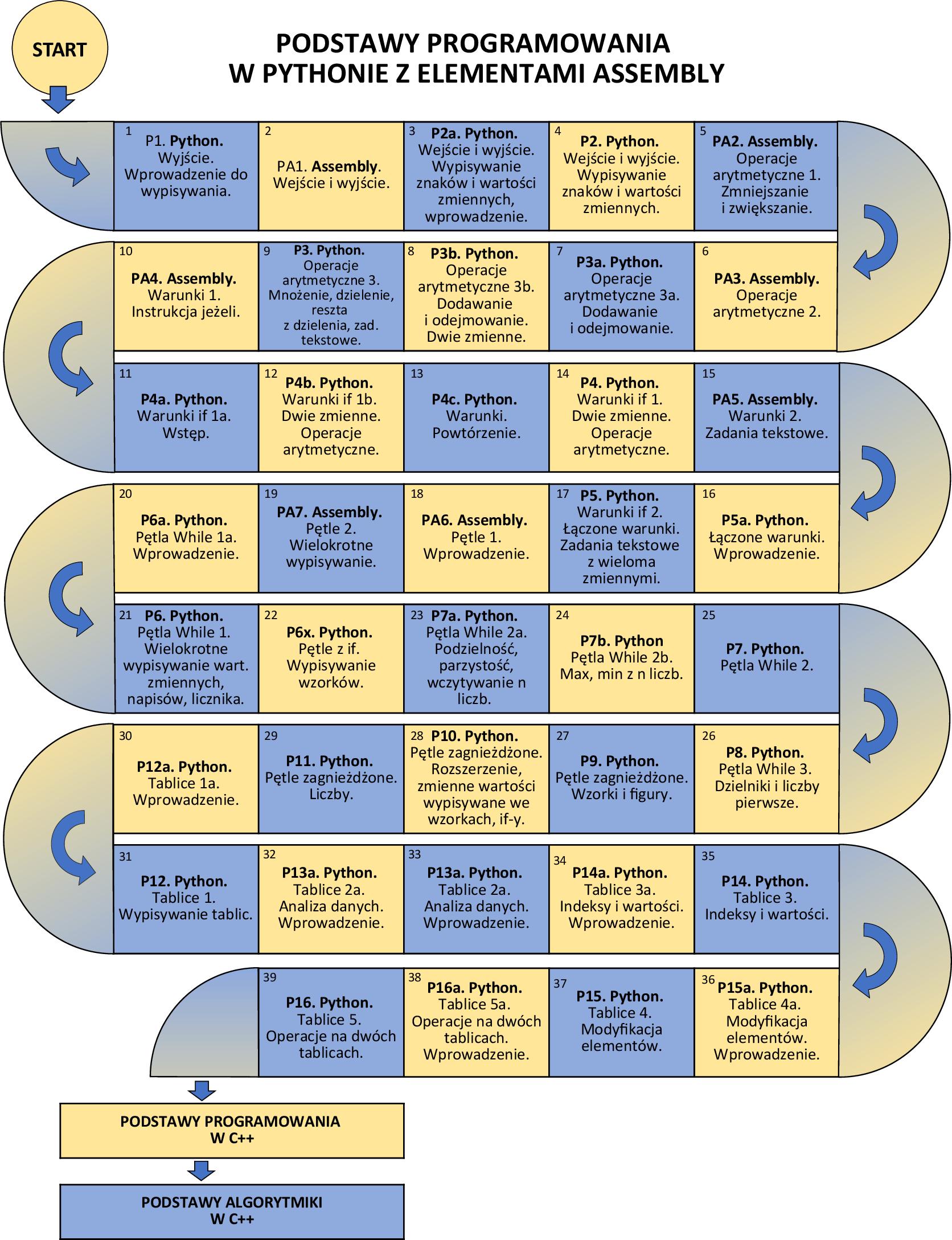 Programowanie Python dla dzieci (z elementami Assembly)
